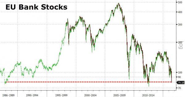 Акции европейских банков рухнули на четверть за два последних дня (alexsword)