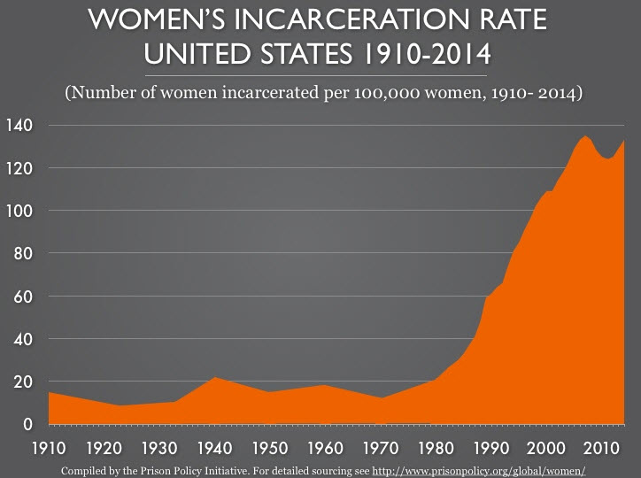 united states of incarceration Mass incarceration in the us  but i believe that america's 40-year policy of mass incarceration is deeply  united states restricted mode.