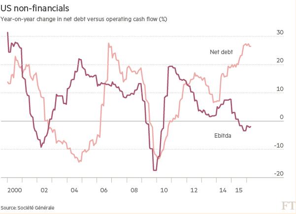 Societe Generale: Финансы корпораций США стремительно деградируют, самые гигантские дисбалансы за 20 лет (alexsword)