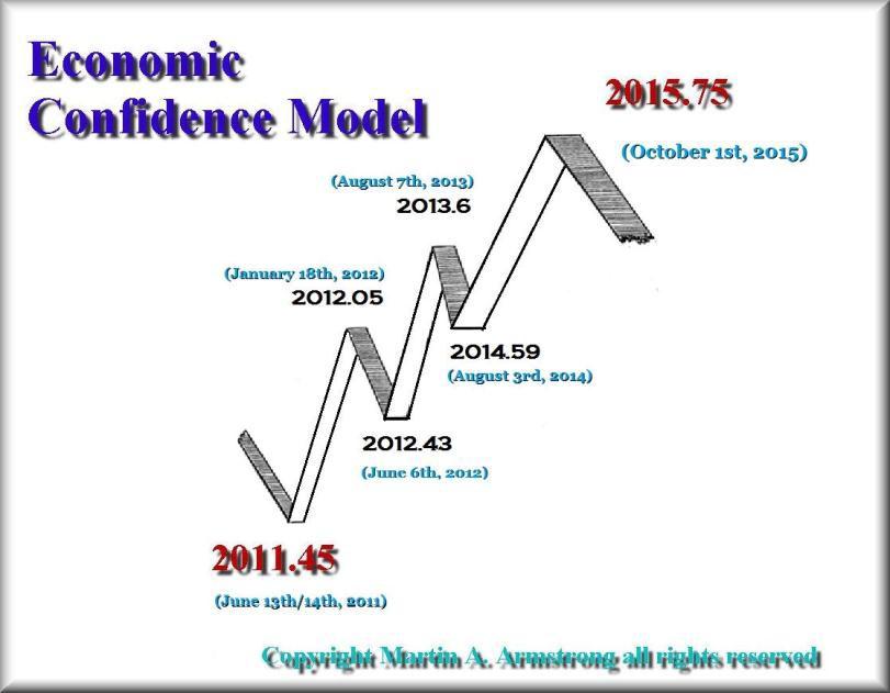 Армстронг: Крах еврозоны движется согласно прогнозу (alexsword)