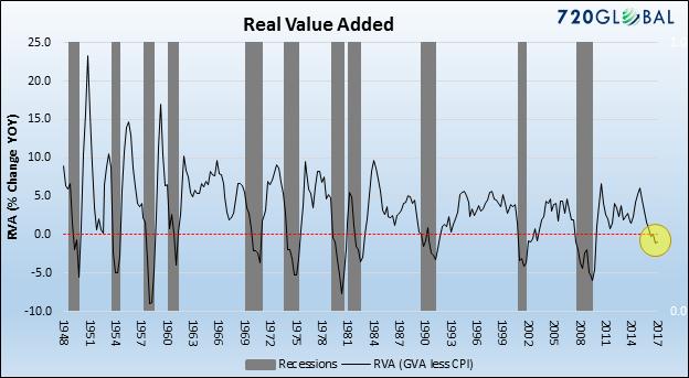График дня: Что это как не начало новой рецессии в США? (alexsword)