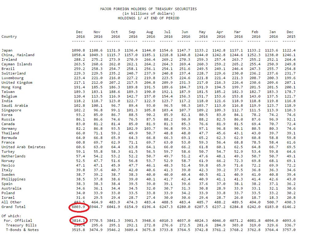 Казначейство США по итогам 2016: Поставлен новый годовой рекорд по сливу ГКО США иностранными ЦБ! (alexsword)