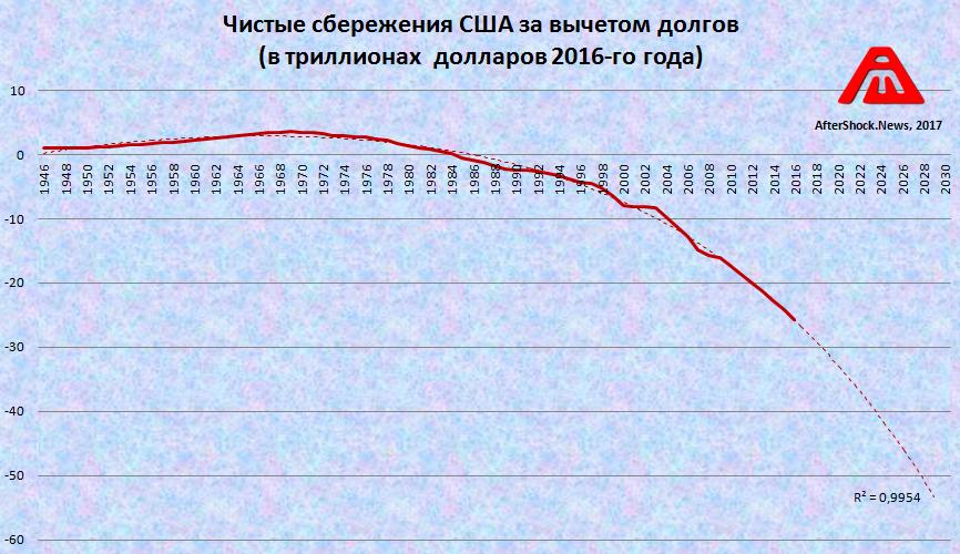 График дня: Чистые сбережения США за вычетом долгов - какими темпами пожираются вековые накопления? (alexsword)