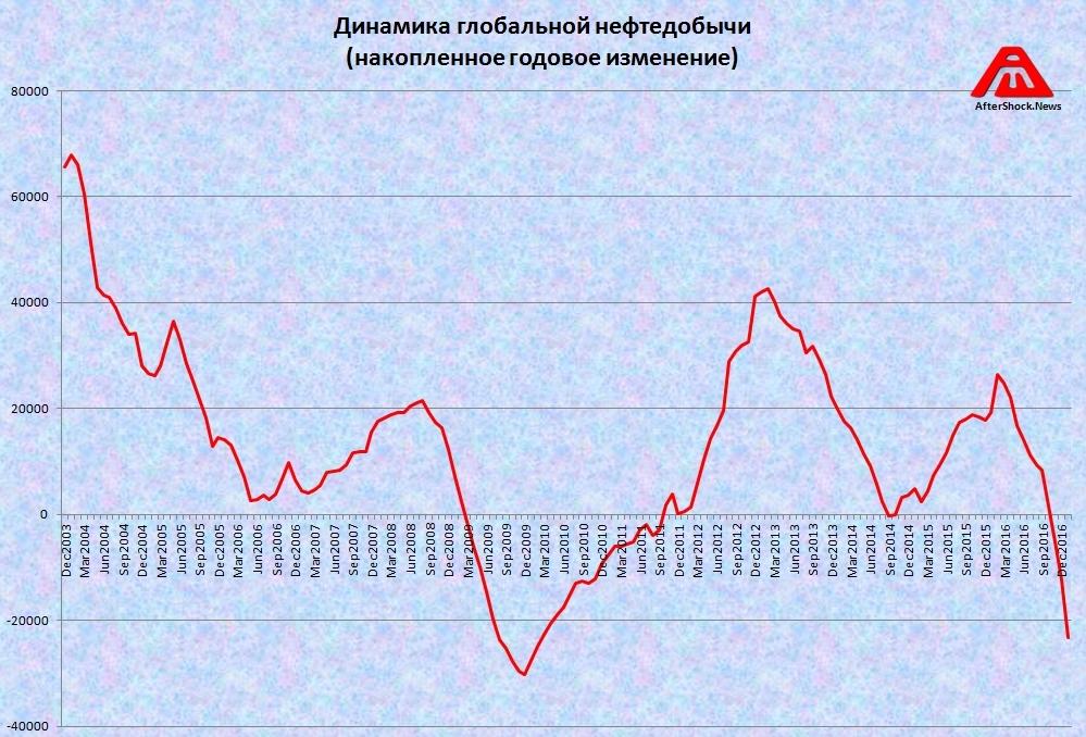 IEA & Jodi: Самое дикое сокращение глобальной нефтедобычи с первой волны суперкризиса (alexsword)