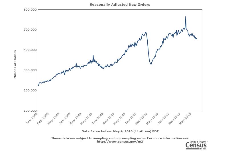 США: Падение заказов на промпроизводство 17-й месяц подряд! (alexsword)