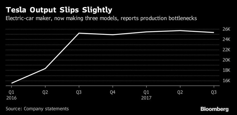 """Тесла: Внезапное сокращение производства - вместо """"роста по экспоненте"""" (alexsword)"""