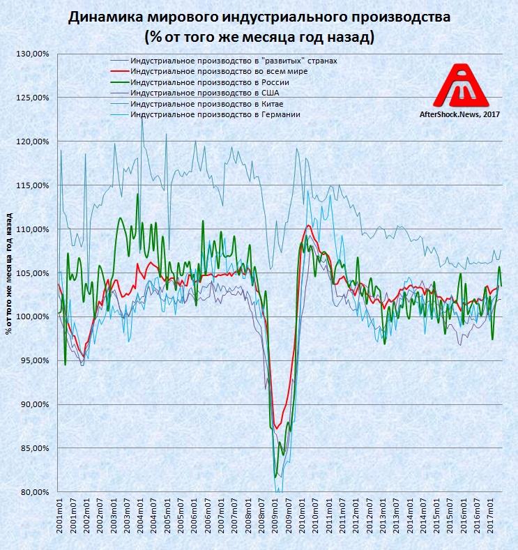 """Олимпиада Леммингов (июль 2017): Глобальное замедление производства и """"увядание"""" в развитых странах (alexsword)"""