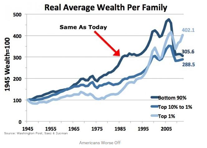 Levy Economics Institute: 90% америкосов имеют самое плачевное состояние финансов с начала 70-х (alexsword)