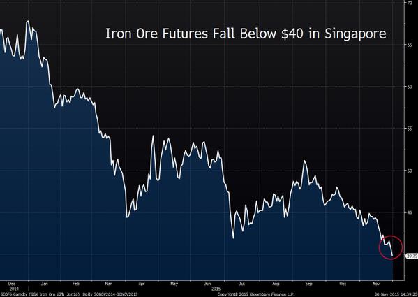 Коллапс цен на железную руду (на 80% от пика!) - верный знак коллапса капитальных инвестиций и грядущей депрессии (alexsword)