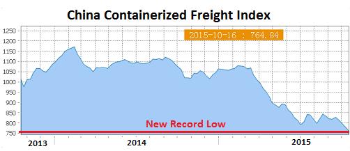 Китай: Худшая динамика контейнерных грузоперезовок за весь период наблюдений (alexsword)