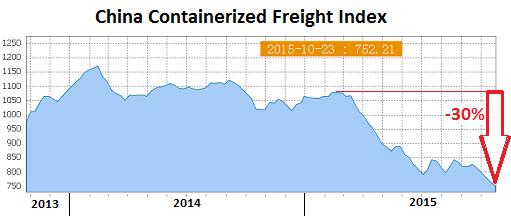 Китай: Коллапс контейнерных грузоперезовок продолжается (alexsword)