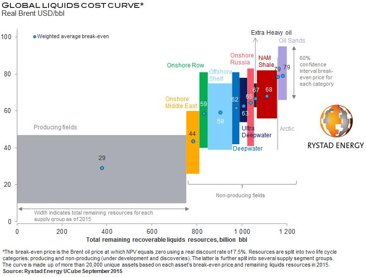 Минэнерго: Себестоимость нефтедобычи в Арктике составит скромные $70-100 резаной (alexsword)