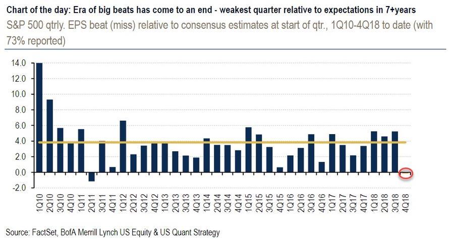 График дня: Корпорации США стали самым сильным разочарованием с кризиса 2008-2011 (alexsword)