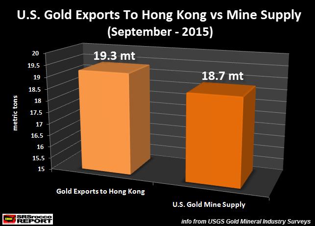 Вывоз рыжья из США в Азию: Лишь один Гонконг вывез больше, чем США добывает (alexsword)