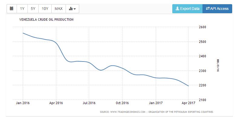 Венесуэла: НПЗ простаивают - нет запчастей и нефти, падение нефтедобычи достигло 15% от 2015 года (alexsword)
