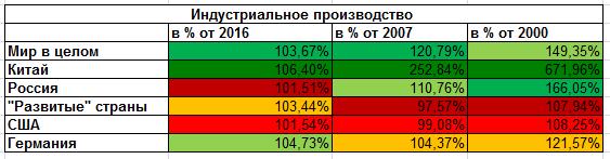 Олимпиада Леммингов (сентябрь-17): Годовая динамика индустриального производства в России ХУЖЕ ВСЕХ (alexsword)