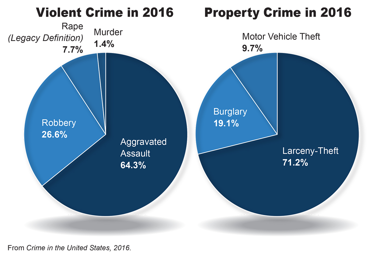 two sources of criminal justice data in the united states 2 the nation's two crime measures  the national archive of criminal justice data at the university  systems in the united states supports improvements to.