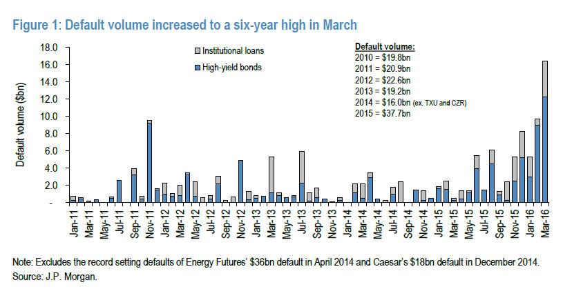 США: Кровавый апрель - объем дефолтов за *полмесяца* вышел на уровень многолетних рекордов для *целого* месяца (alexsword)