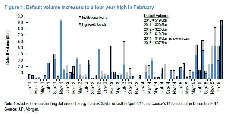 JP Morgan: Количество дефолтов в США максимально с 2009 года, причем лохам удается вернуть лишь мизер (alexsword)