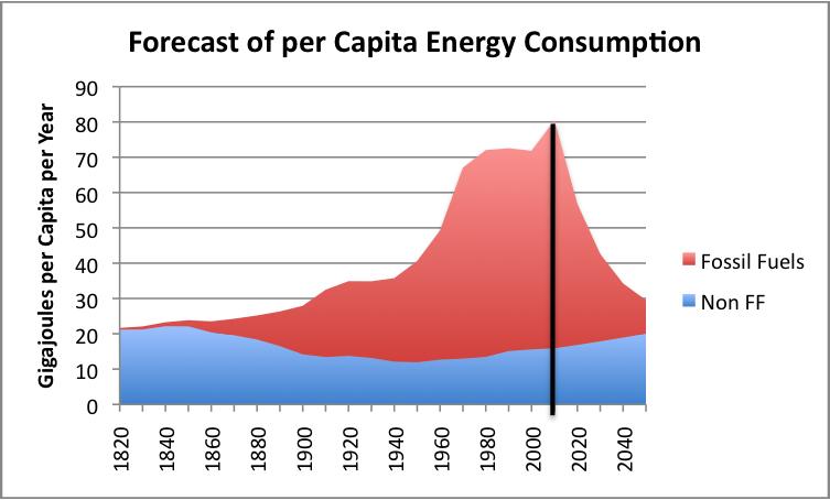 OFW: Пик мирового энергопотребления на душу населения пройден в 2013, пик мирового ВВП пройден в 2014 (alexsword)
