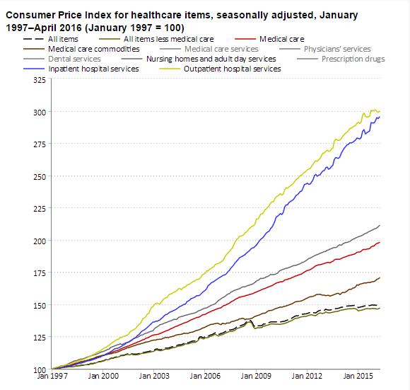 """США: Гы - как минимум 13% рабочей силы занимаются """"медициной"""" (alexsword)"""