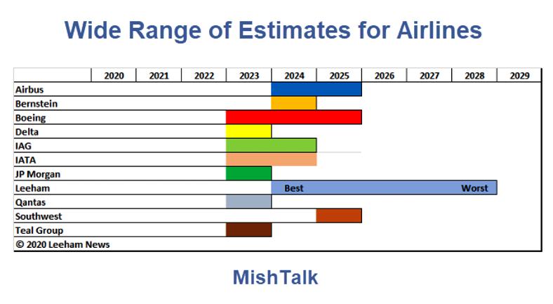 Leeham: Восстановление авиаиндустрии может занять 9 годиков (alexsword)