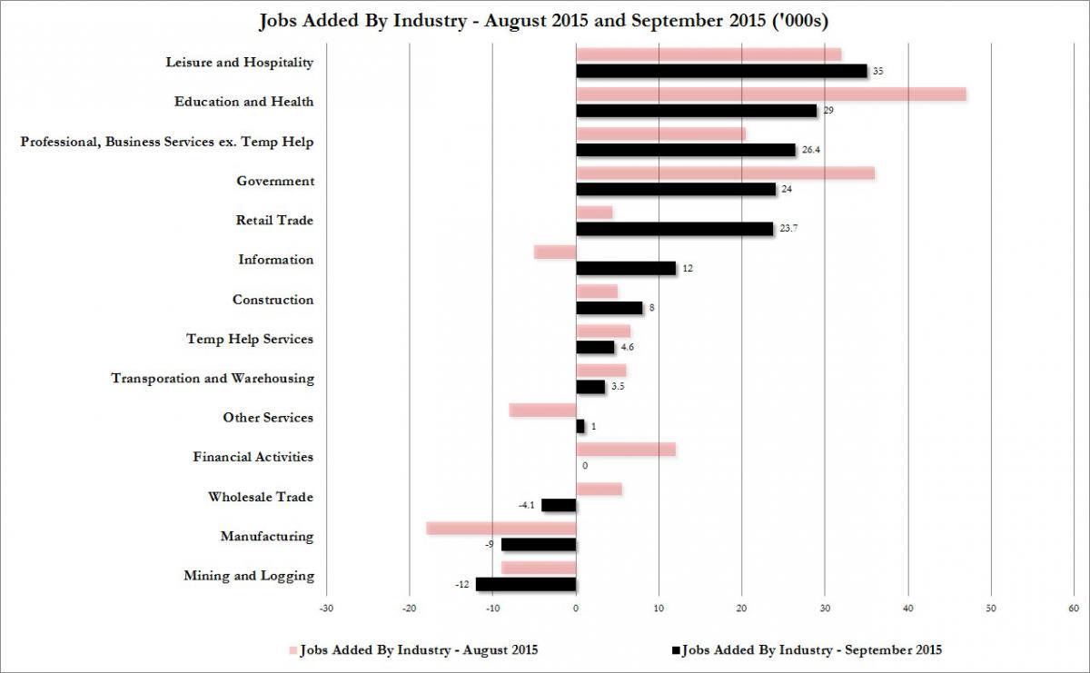 Хорошие и плохие новости с рынка труда США :-) (alexsword)