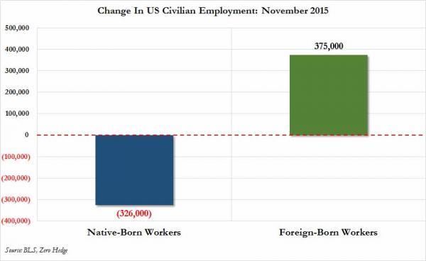 Рынок труда США: В ноябре 326 тысяч КОРЕННЫХ америкосов потеряли работу, 375 тысяч ЭМИГРОСОВ получили (alexsword)