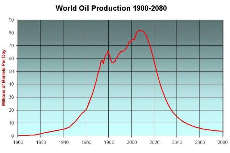 """Роснедра: Лишь треть запасов нефти легкодоступна, это больше """"недостаточно обеспеченный запасами"""" ресурс - предлагаем либерализацию :-) (alexsword)"""