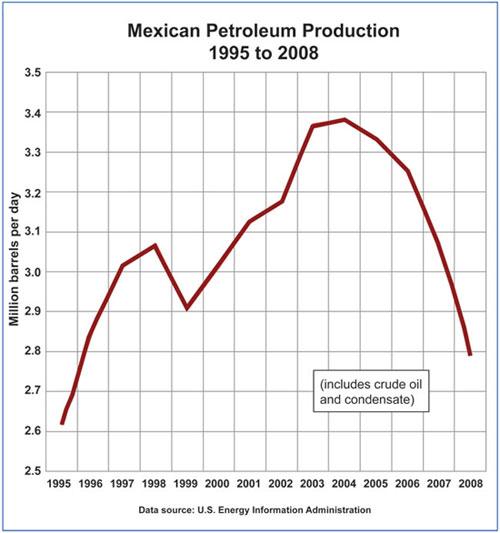 Мексика: Запасы нефти сократились на треть за 4 года, их хватит на 9 лет (alexsword)