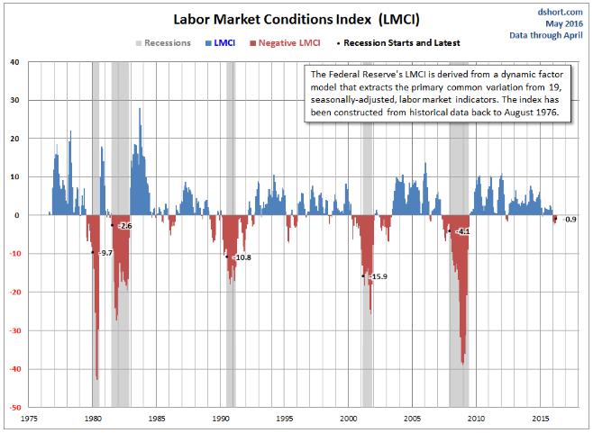 LMCI: От официального начала второй волны суперкризиса США отделяют от 0 до 13 месяцев (alexsword)