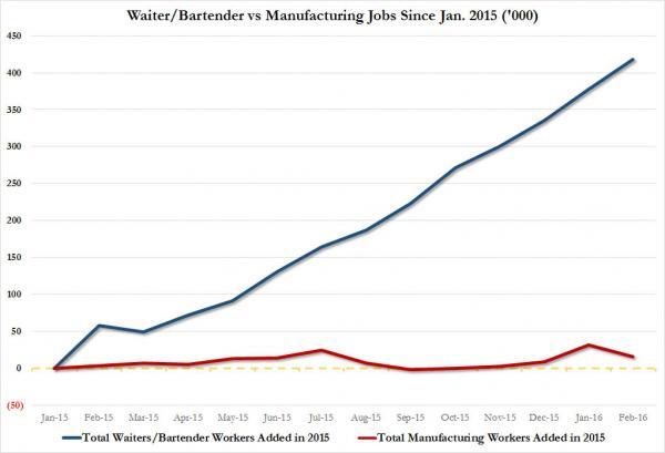 США: За последний год официантов добавилось в 30 РАЗ больше, чем производственников (alexsword)