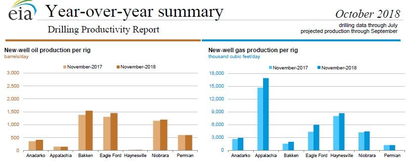 нефте- и газовые ТРиЗ в США