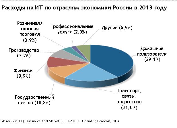 Расходы на ИТ по отраслям за 2013