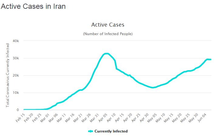 https://www.worldometers.info/coronavirus/country/iran/